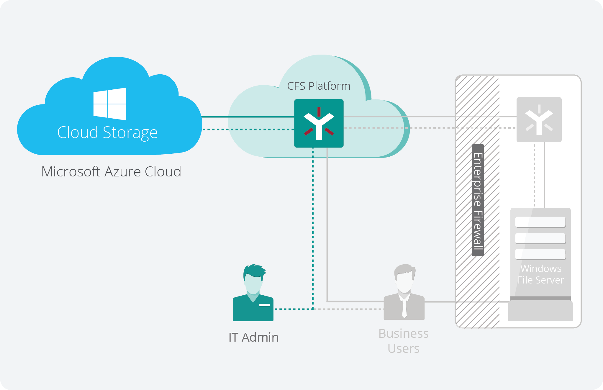 Pat sets up Egnyte to use his existing Azure Cloud Storage account to gain economies of scale