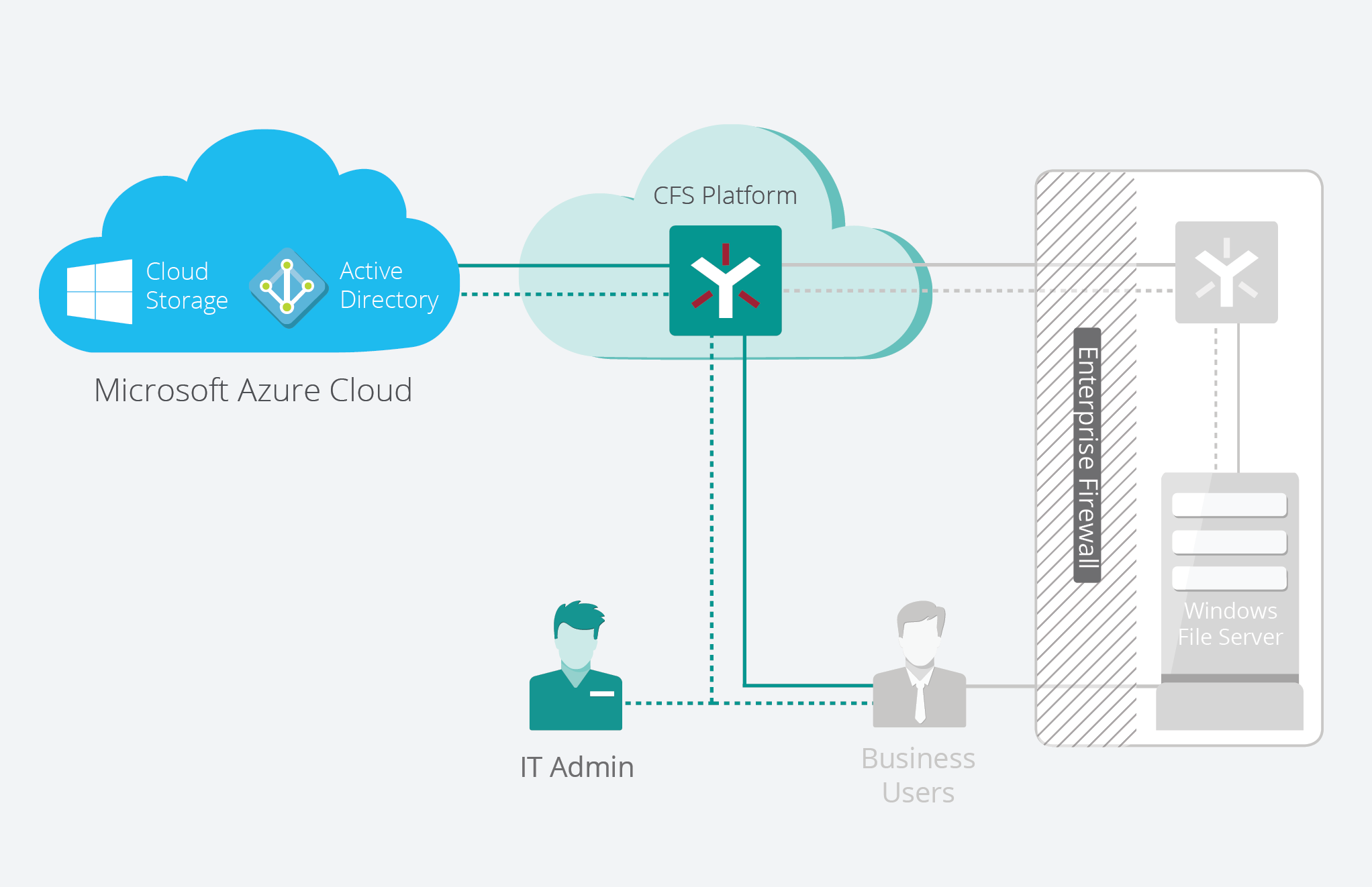 Then he leverages Egnyte's integration with Azure Active Directory to simplify user groups and associated permissions